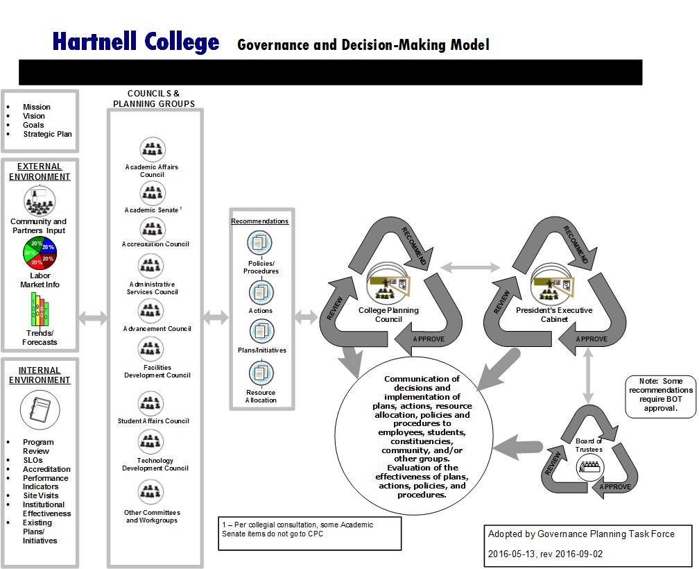 Governance System at Hartnell College