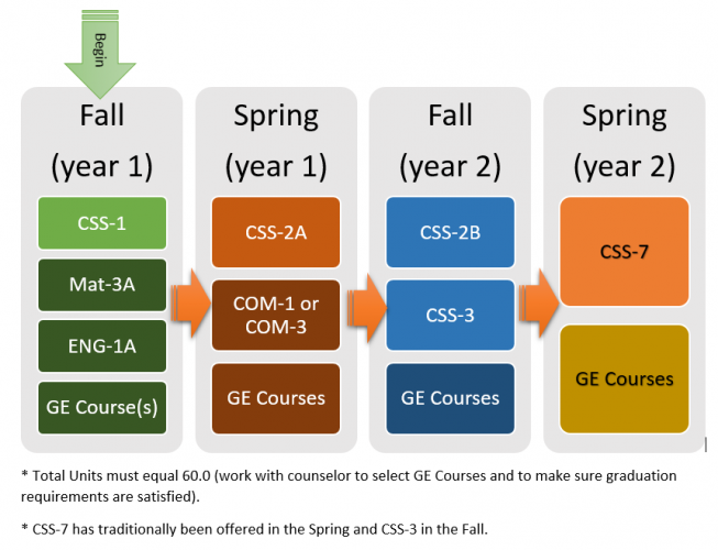 Computer Science Option (AS Degree) Sample Pathway