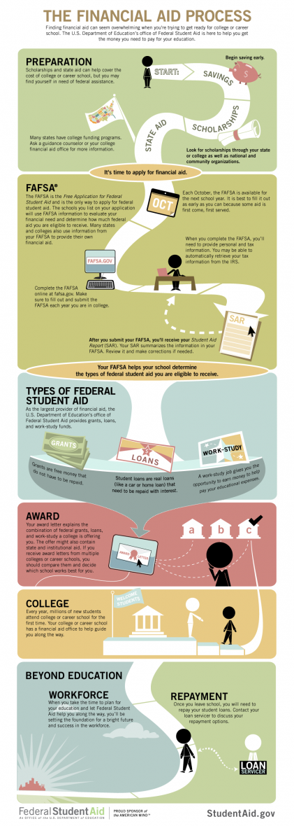 The financial aid process map